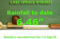 "Rainfall August 2021 6.46"""